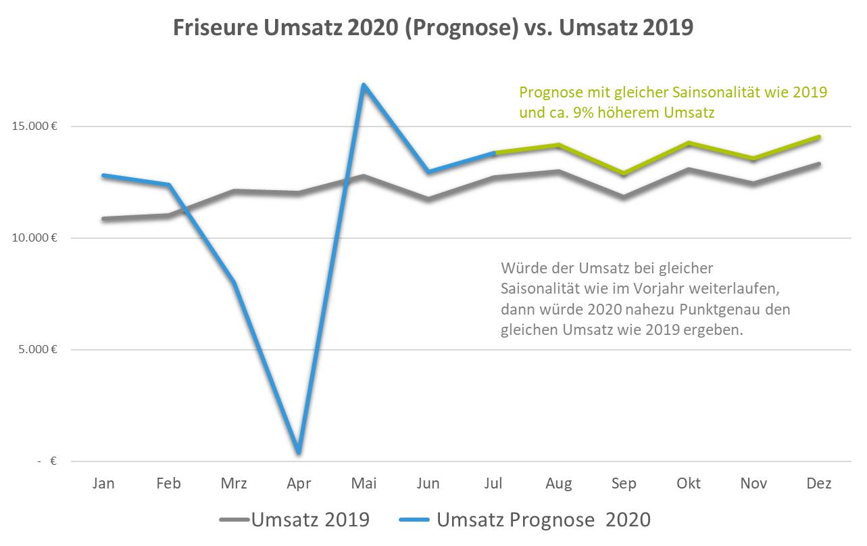 Umsatzprognose Friseure 2020 vs- 2019