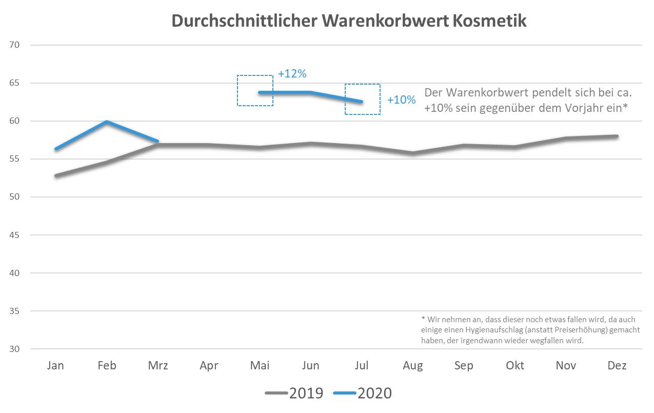 Warenkorb Kosmetik 2020 vs. 2019