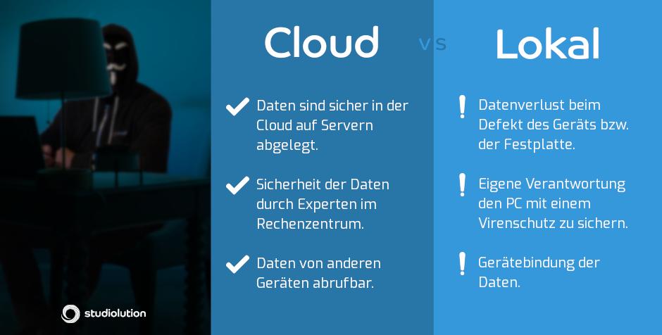 Wir ziehen einen Vergleich zwischen der Datensicherheit bei Cloud-Lösung und lokalen System.