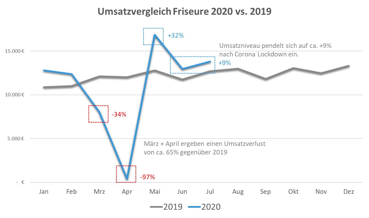 Umsatzvergleich Friseure 2020 vs. 2019