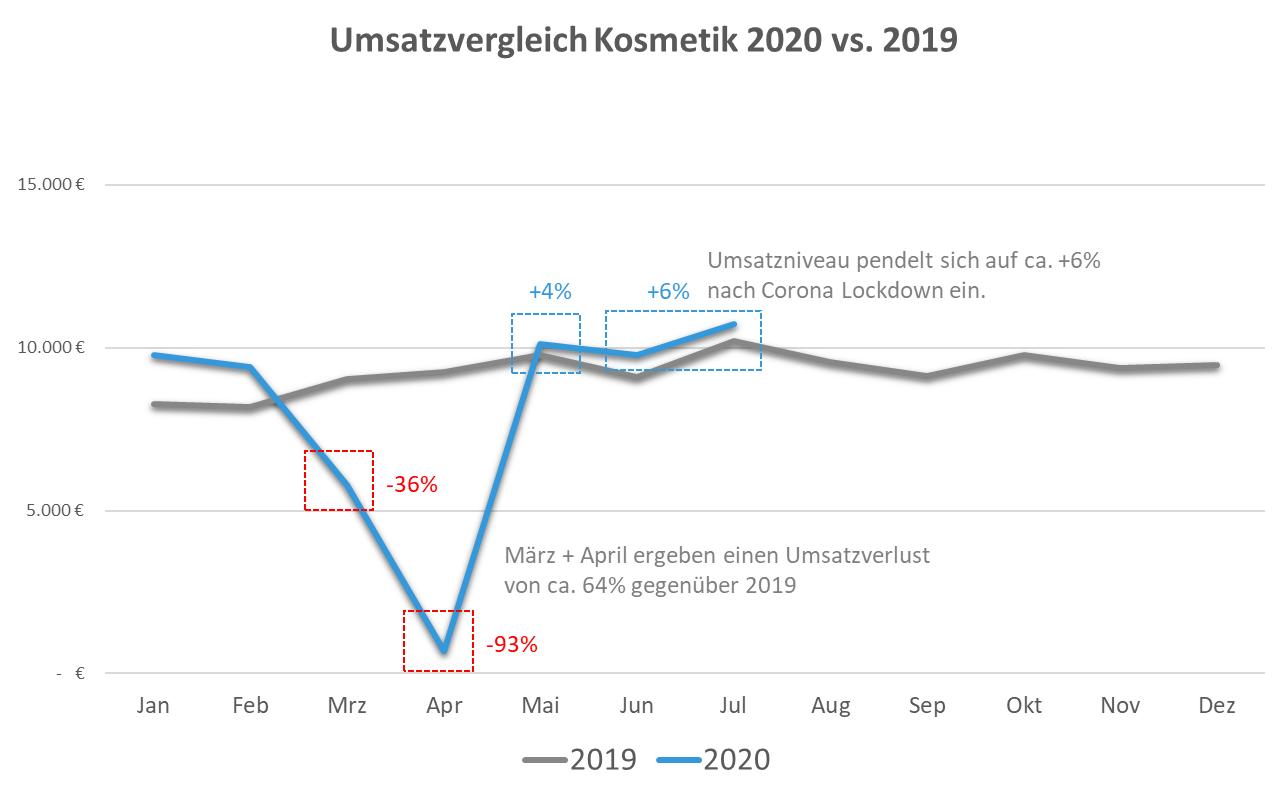 Umsatzvergleich Kosmetik 2020 vs. 2019